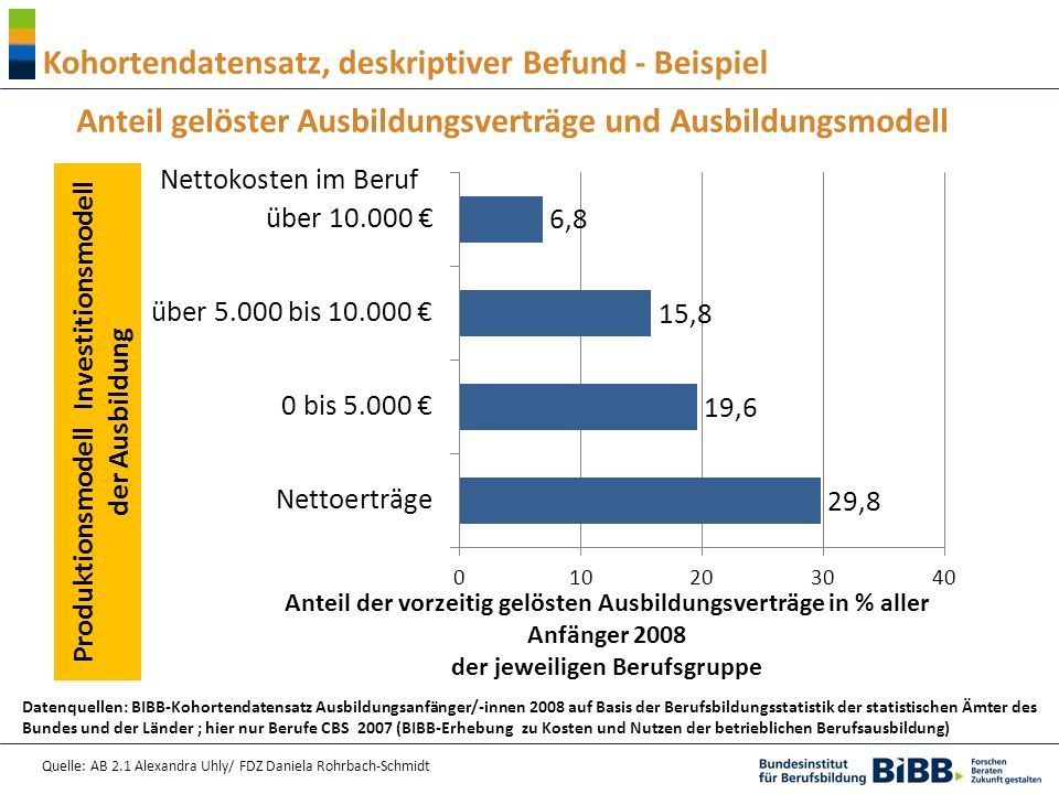 Quelle: AB 2.1 Alexandra Uhly/ FDZ Daniela Rohrbach-Schmidt Produktionsmodell Investitionsmodell der Ausbildung Anteil gelöster Ausbildungsverträge un