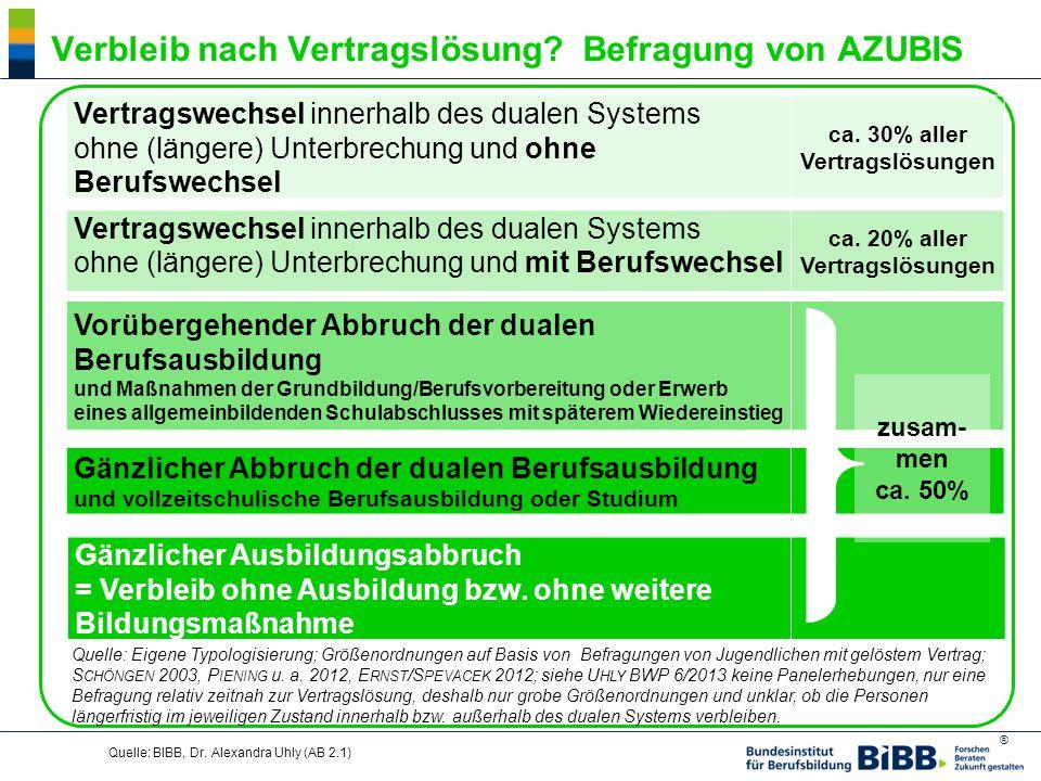 ® Quelle: BIBB, Dr. Alexandra Uhly (AB 2.1) Verbleib nach Vertragslösung? Befragung von AZUBIS Gänzlicher Ausbildungsabbruch = Verbleib ohne Ausbildun