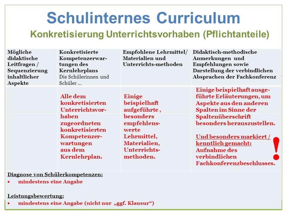 Schulinternes Curriculum Konkretisierung Unterrichtsvorhaben (Pflichtanteile) 21 Mögliche didaktische Leitfragen / Sequenzierung inhaltlicher Aspekte