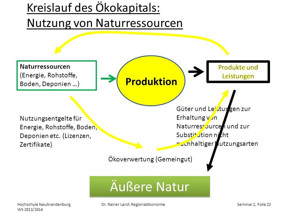 Kreislauf des Ökokapitals: Nutzung von Naturressourcen Hochschule Neubrandenburg WS 2013/2014 Dr. Rainer Land: RegionalökonomieSeminar 2, Folie 22 Pro