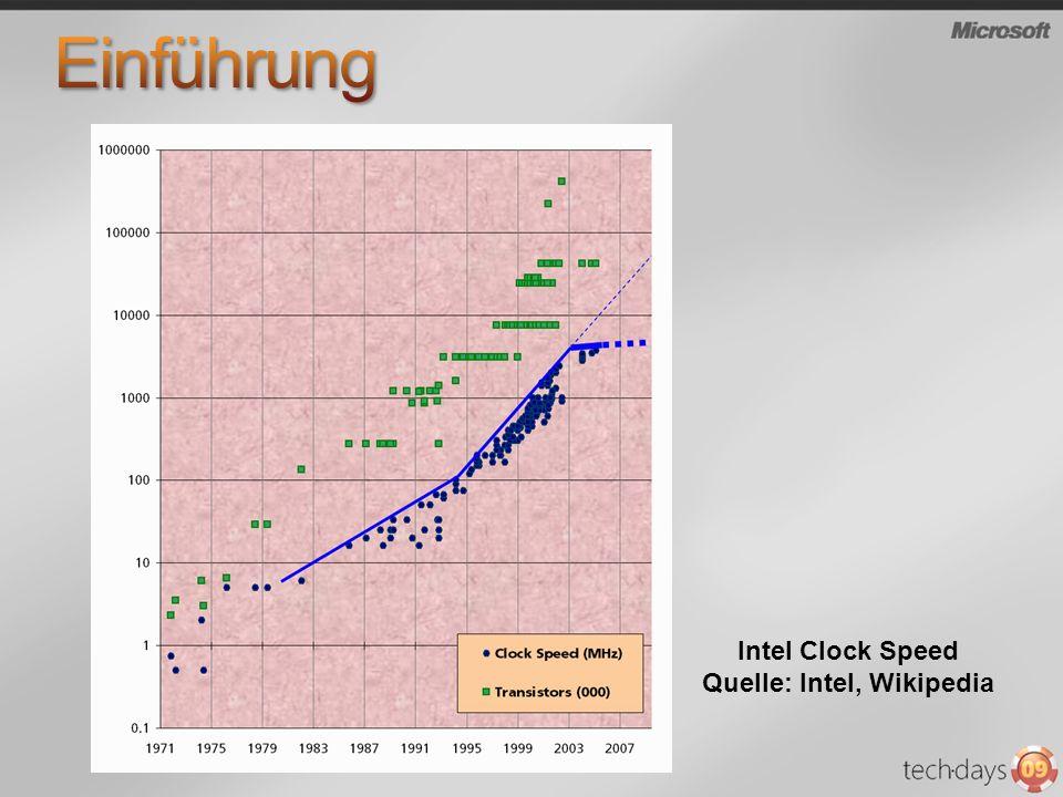 Intel Clock Speed Quelle: Intel, Wikipedia