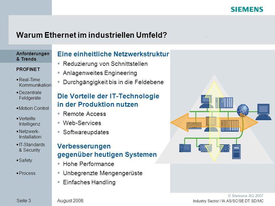 Anforderungen & Trends PROFINET Real-Time Kommunikation Real-Time Kommunikation Dezentrale Feldgeräte Dezentrale Feldgeräte Motion Control Verteilte Intelligenz Verteilte Intelligenz Netzwerk- Installation Netzwerk- Installation IT-Standards & Security IT-Standards & Security Safety Process Seite 54 August 2008 Industry Sector / IA AS/SC/SE DT SD/MC © Siemens AG 2007 Netzwerk-Installation Verteilte Intelligenz Dezentrale Feldgeräte Real-Time Kommuni- kation Netzwerk- Installation Safety IT-Standards & Security Process PROFINET Motion Control PROFINET Netzwerk- Installation Netzwerk- Installation