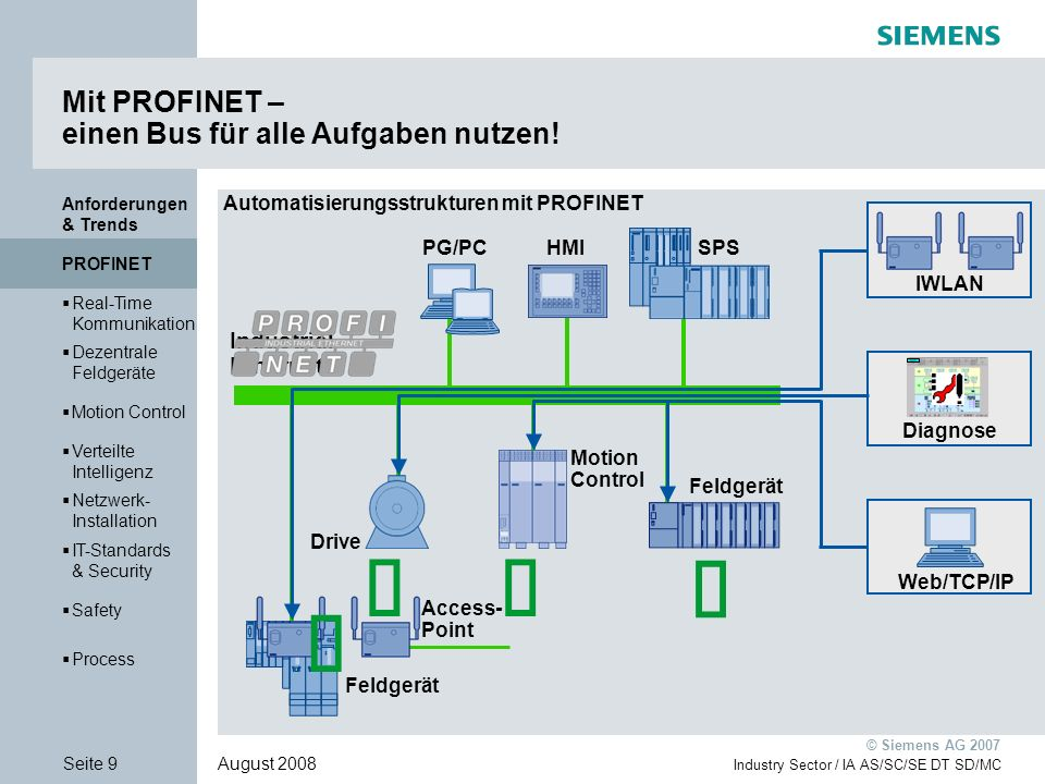 Anforderungen & Trends PROFINET Real-Time Kommunikation Real-Time Kommunikation Dezentrale Feldgeräte Dezentrale Feldgeräte Motion Control Verteilte Intelligenz Verteilte Intelligenz Netzwerk- Installation Netzwerk- Installation IT-Standards & Security IT-Standards & Security Safety Process Seite 40 August 2008 Industry Sector / IA AS/SC/SE DT SD/MC © Siemens AG 2007 Motion Control Security Verteilte Automation Netzwerk Installation Netzwerk Management WEB- Integration Safety Dezentrale Feldgeräte Feldbus Integration PROFINET Echtzeit- Kommunikation Motion Control Verteilte Intelligenz Dezentrale Feldgeräte Motion Control Real-Time Kommuni- kation Netzwerk- Installation Safety IT-Standards & Security Process PROFINET Motion Control