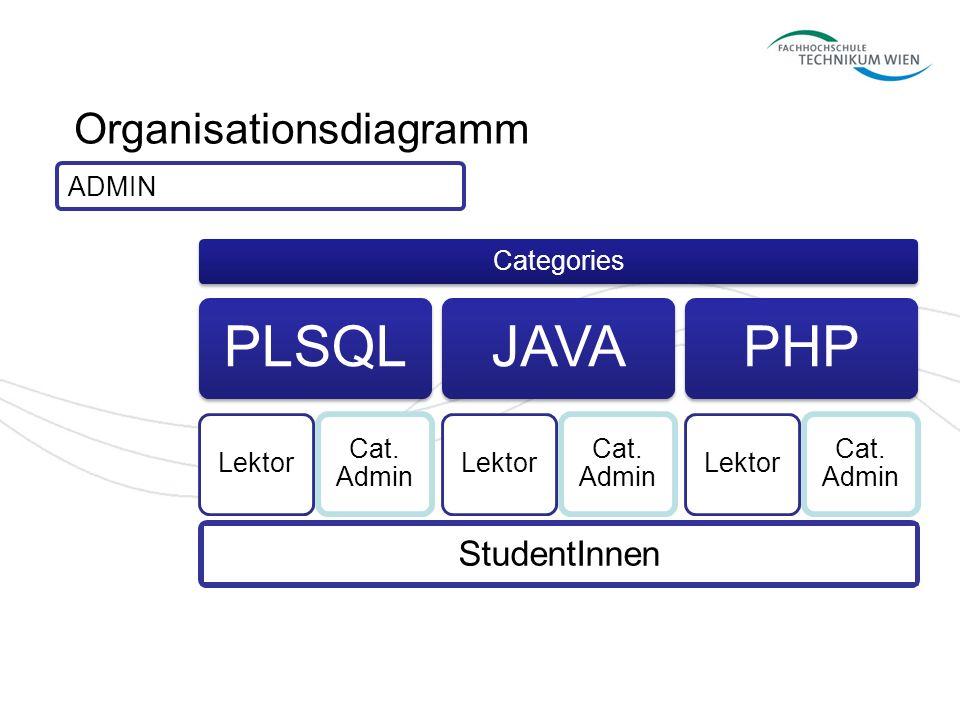 Organisationsdiagramm Categories PLSQL Lektor Cat. Admin JAVA Lektor Cat. Admin PHP Lektor Cat. Admin ADMIN StudentInnen