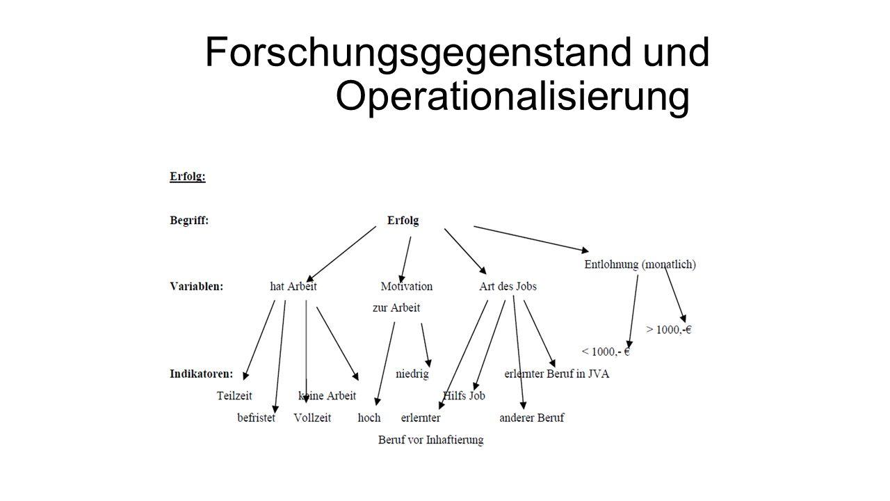 Forschungsgegenstand und Operationalisierung