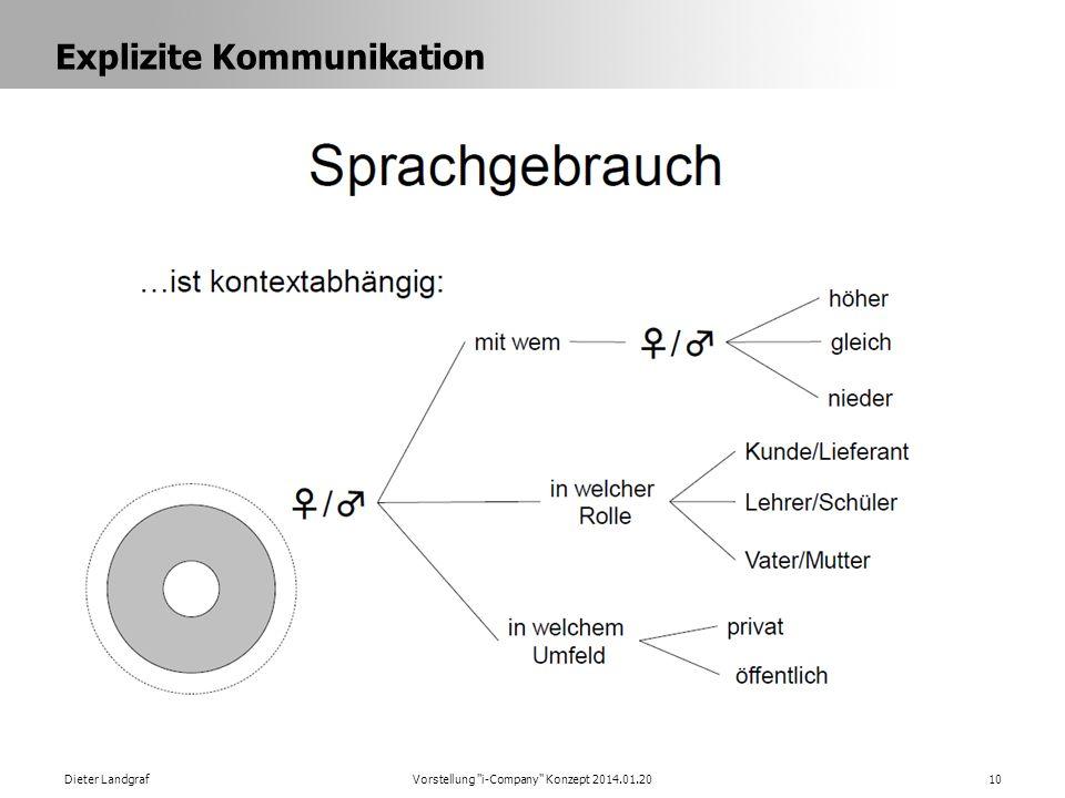 Explizite Kommunikation Dieter LandgrafVorstellung i-Company Konzept 2014.01.2010