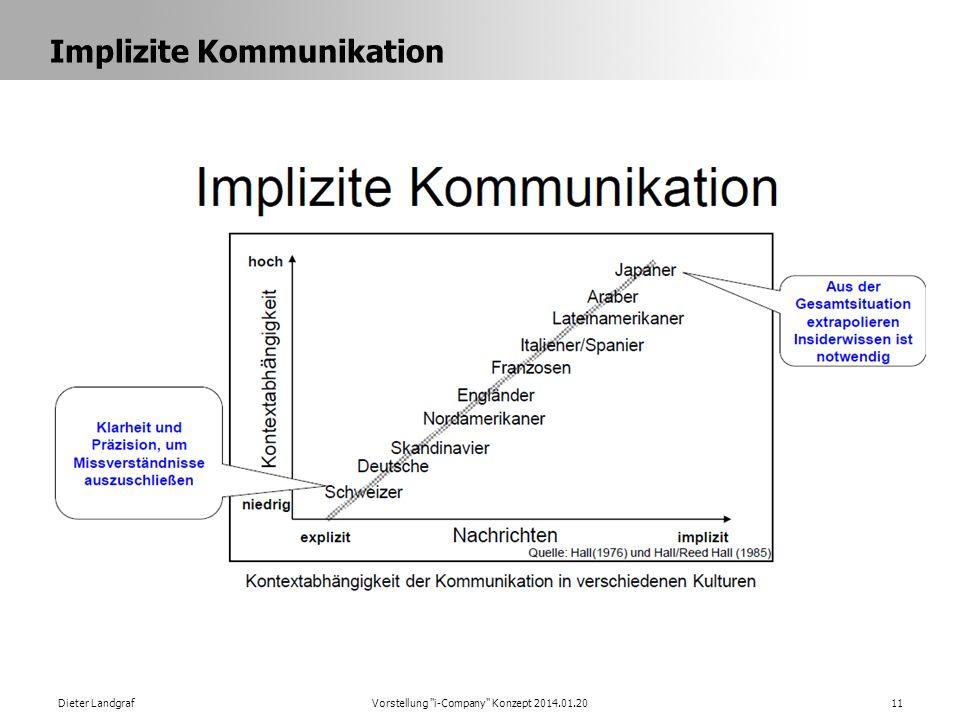 Implizite Kommunikation Dieter LandgrafVorstellung i-Company Konzept 2014.01.2011