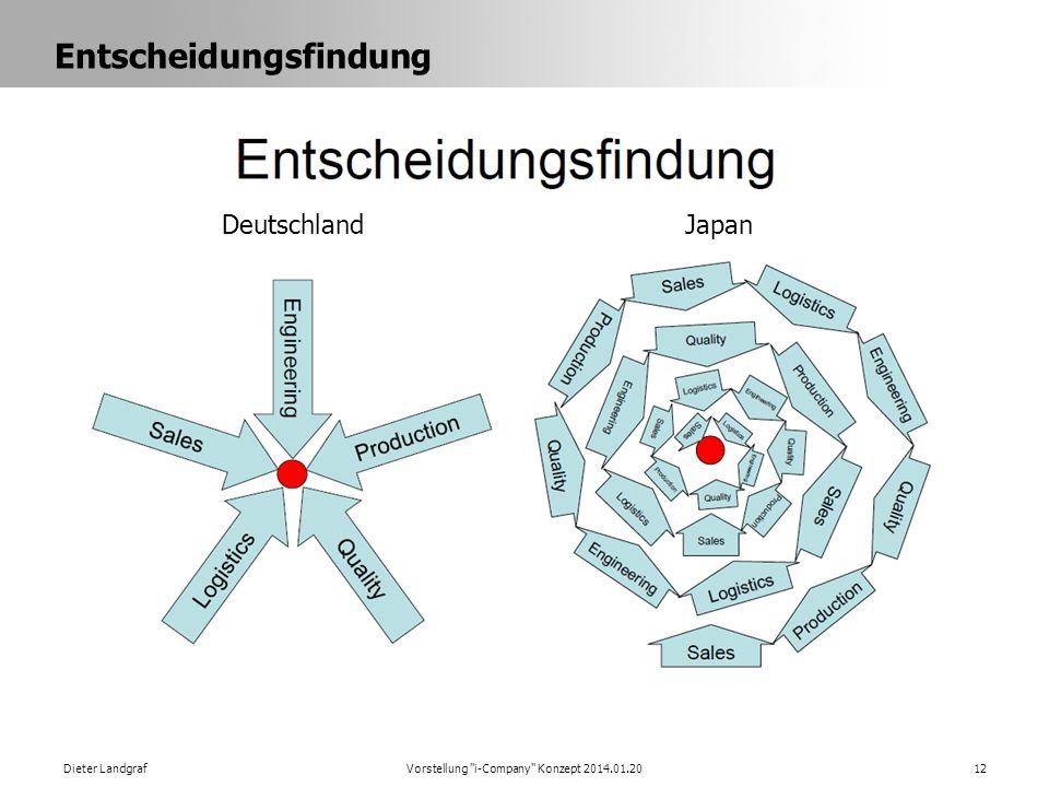 Entscheidungsfindung Dieter LandgrafVorstellung i-Company Konzept 2014.01.2012 DeutschlandJapan
