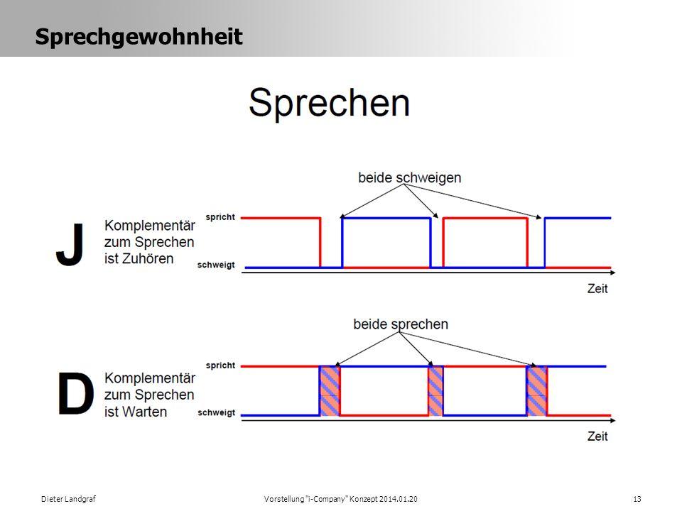 Sprechgewohnheit Dieter LandgrafVorstellung i-Company Konzept 2014.01.2013