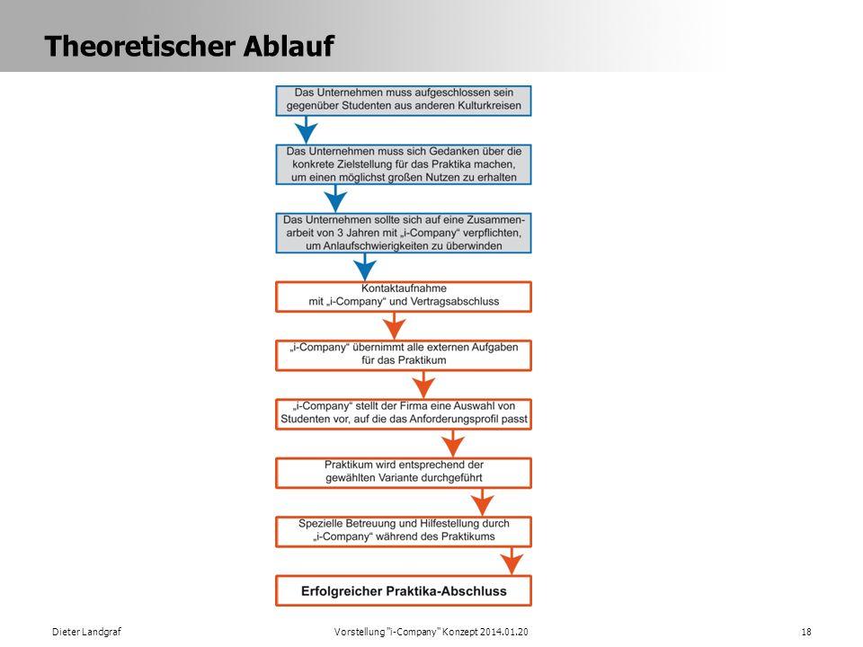 Theoretischer Ablauf Dieter LandgrafVorstellung i-Company Konzept 2014.01.2018