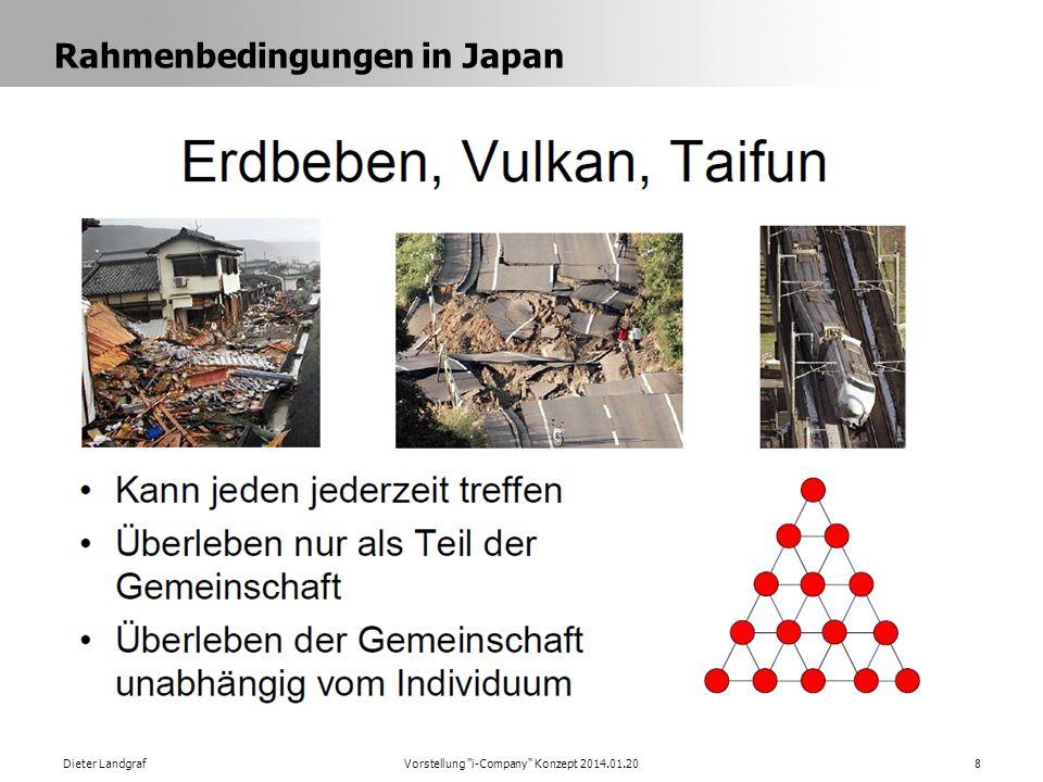 Rahmenbedingungen in Japan Dieter LandgrafVorstellung i-Company Konzept 2014.01.208