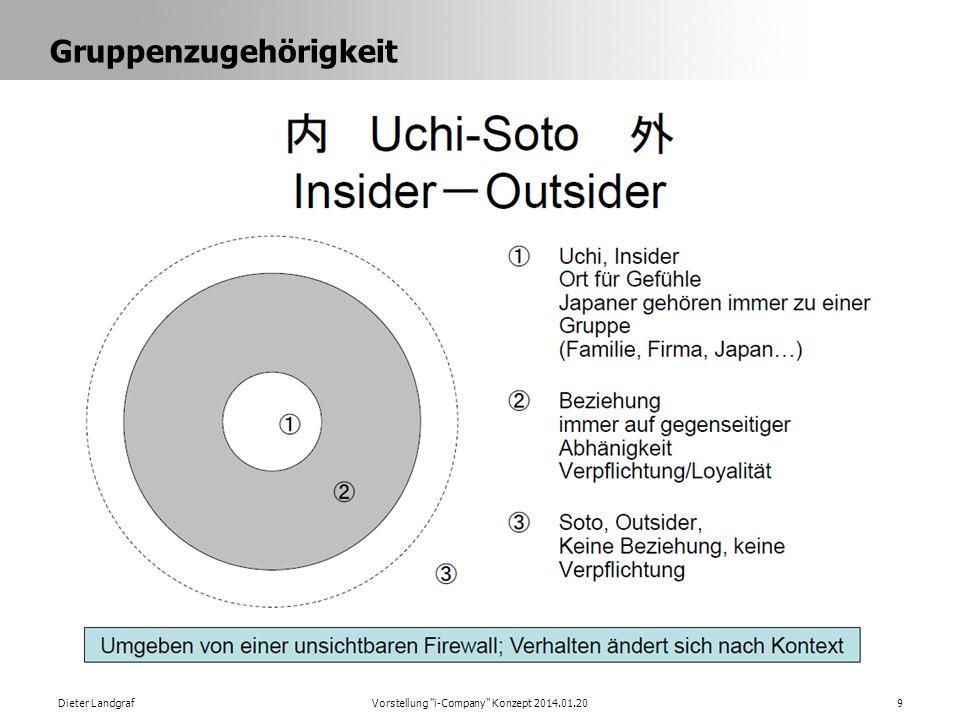 Gruppenzugehörigkeit Dieter LandgrafVorstellung i-Company Konzept 2014.01.209