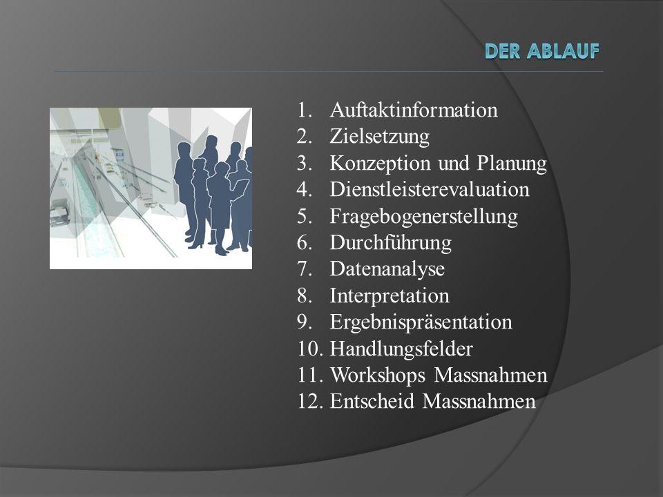 1.Auftaktinformation 2.Zielsetzung 3.Konzeption und Planung 4.Dienstleisterevaluation 5.Fragebogenerstellung 6.Durchführung 7.Datenanalyse 8.Interpret
