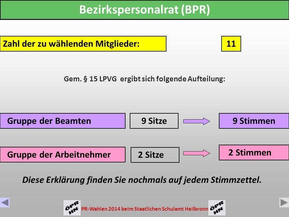 PR-Wahlen 2014 beim Staatlichen Schulamt Heilbronn 3 Zahl der zu wählenden Mitglieder: Gruppe der Arbeitnehmer Gruppe der Beamten 3 Sitze 16 Sitze Örtlicher Personalrat (ÖPR) 19 16 Stimmen 3 Stimmen Gem.