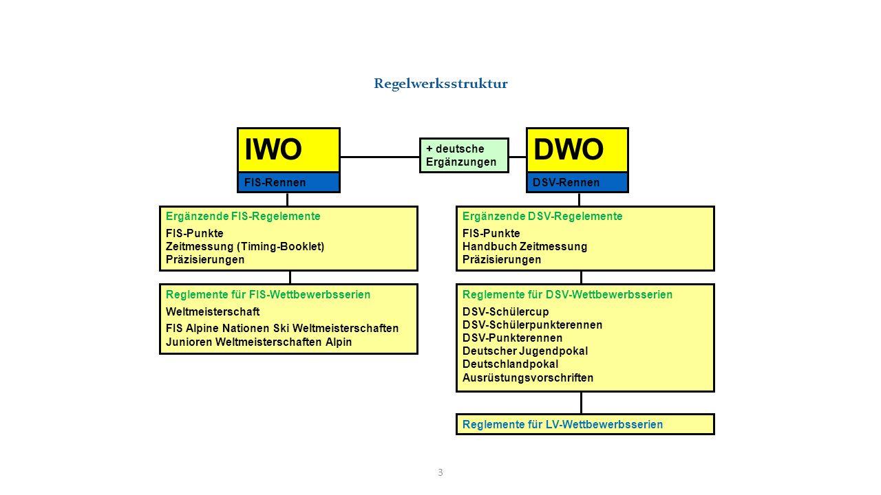Regelwerksstruktur IWODWO + deutsche Ergänzungen FIS-RennenDSV-Rennen Reglemente für FIS-Wettbewerbsserien Weltmeisterschaft FIS Alpine Nationen Ski W