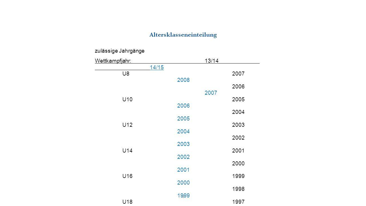 zulässige Jahrgänge Wettkampfjahr: 13/14 14/15 U8 2007 2008 2006 2007 U102005 2006 2004 2005 U12 2003 2004 2002 2003 U142001 2002 2000 2001 U16 1999 2