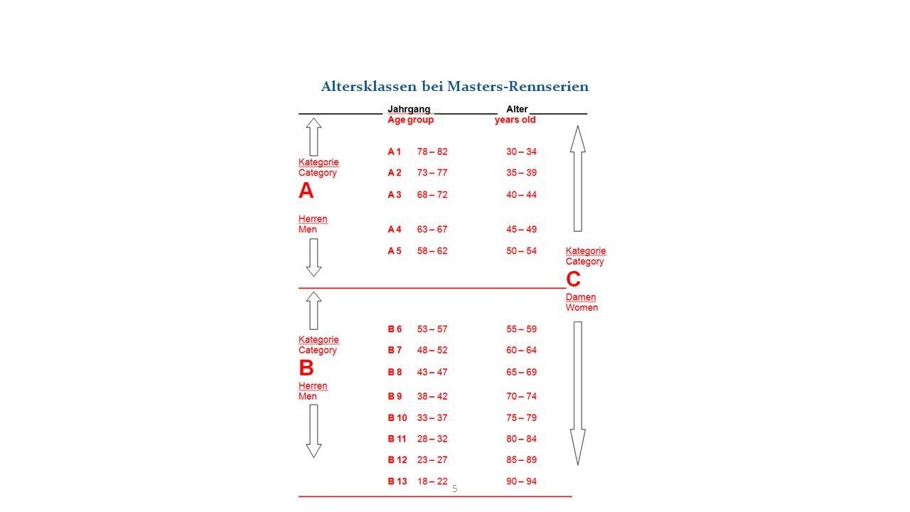 Altersklassen bei Masters-Rennserien 5