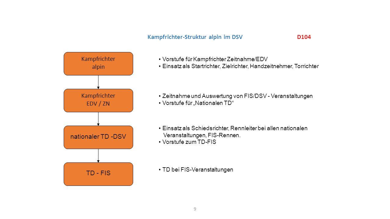 9 Kampfrichter-Struktur alpin im DSV D104 Kampfrichter alpin Kampfrichter EDV / ZN nationaler TD -DSV TD - FIS Vorstufe für Kampfrichter Zeitnahme/EDV
