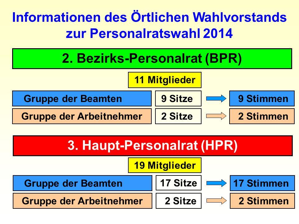 3. Haupt-Personalrat (HPR) Informationen des Örtlichen Wahlvorstands zur Personalratswahl 2014 11 Mitglieder Gruppe der Arbeitnehmer Gruppe der Beamte