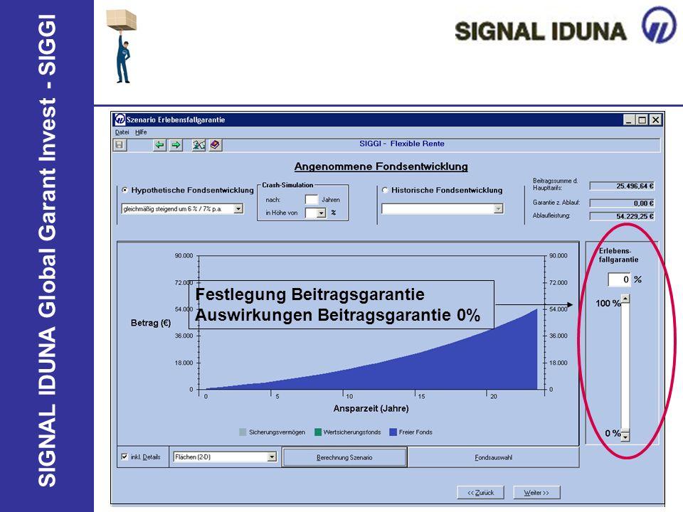 SIGNAL IDUNA Global Garant Invest - SIGGI Festlegung Beitragsgarantie Auswirkungen Beitragsgarantie 0%