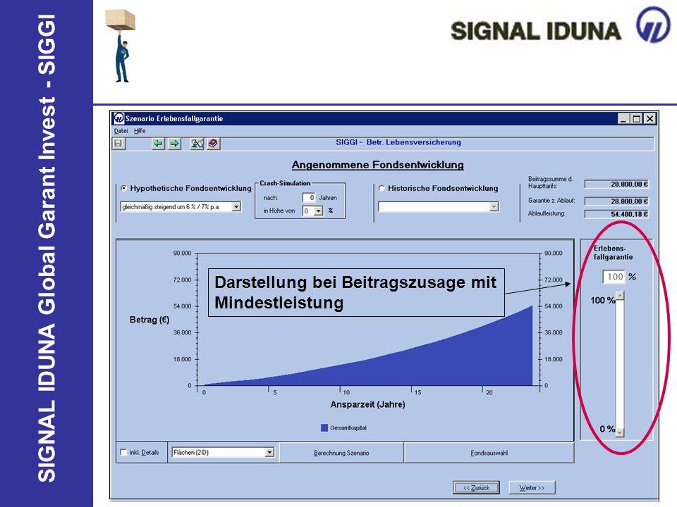 SIGNAL IDUNA Global Garant Invest - SIGGI Darstellung bei Beitragszusage mit Mindestleistung