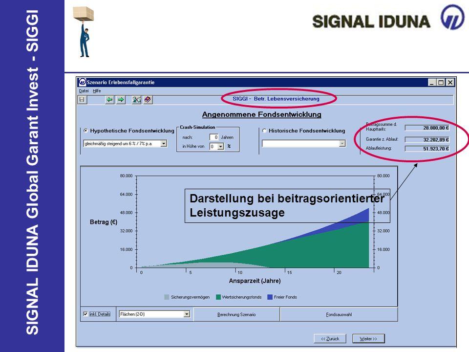 SIGNAL IDUNA Global Garant Invest - SIGGI Darstellung bei beitragsorientierter Leistungszusage