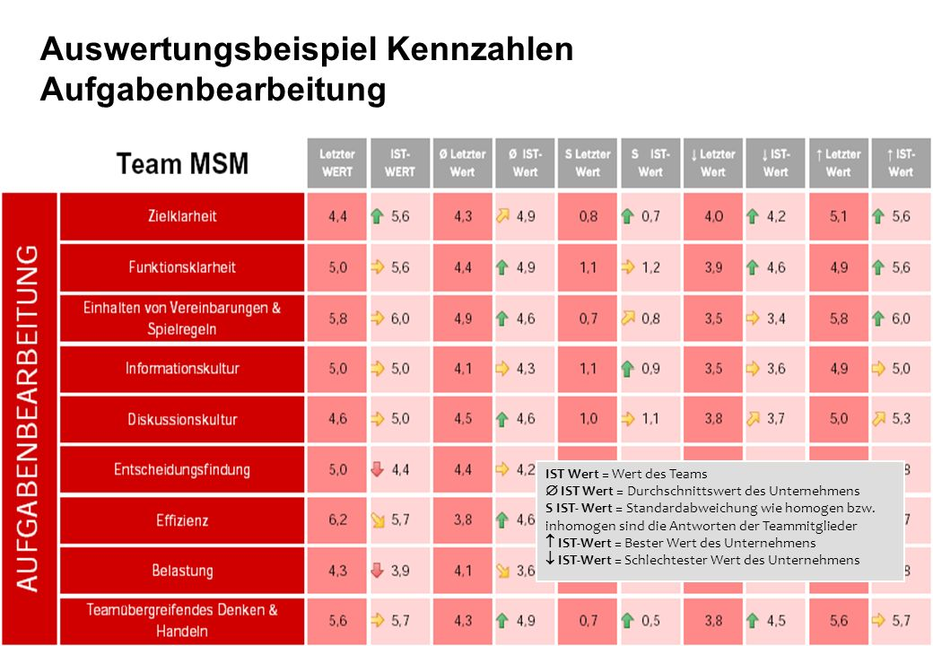 Seite 12 Best performance for your business Auswertungsbeispiel Kennzahlen Aufgabenbearbeitung IST Wert = Wert des Teams IST Wert = Durchschnittswert