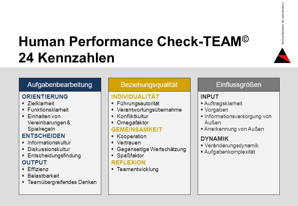 Seite 5 Best performance for your business Human Performance Check-TEAM © 24 Kennzahlen ORIENTIERUNG Zielklarheit Funktionsklarheit Einhalten von Vere