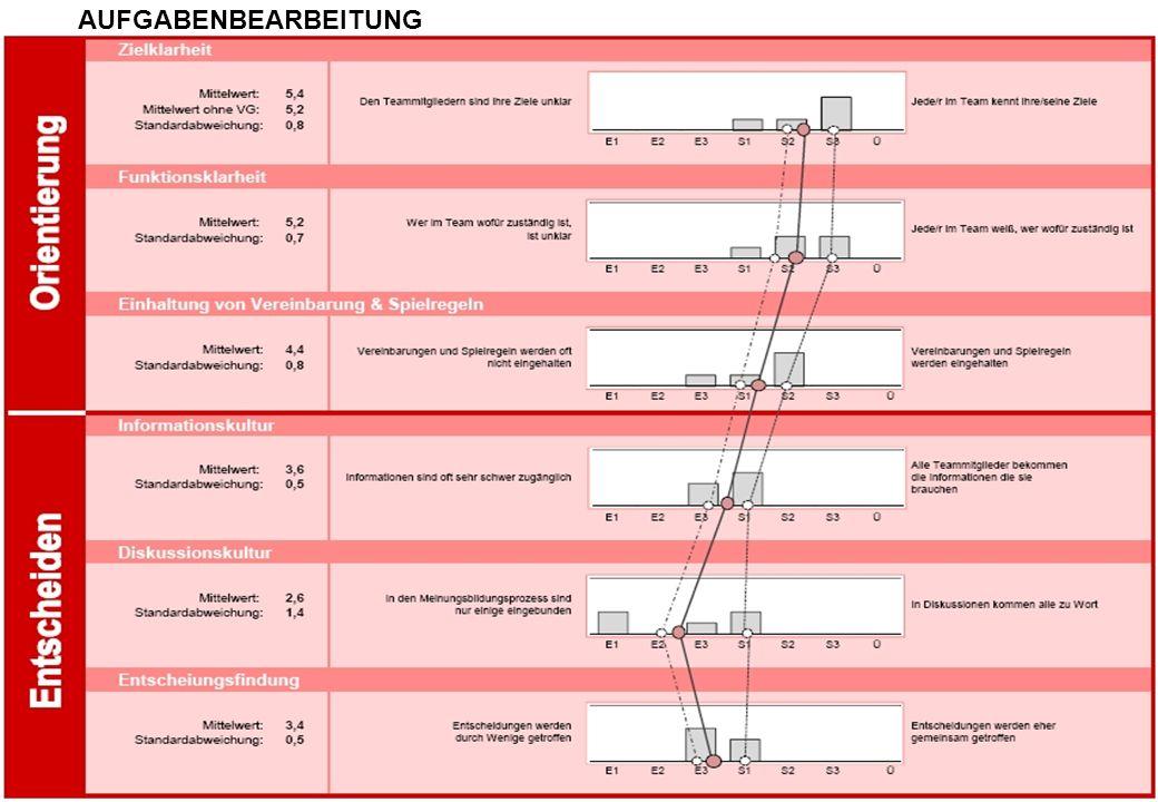 Seite 8 Best performance for your business BEZIEHUNGSQUALITÄT