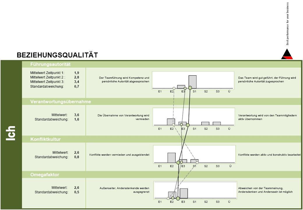 Seite 9 Best performance for your business EINFLUSSGRÖSSEN