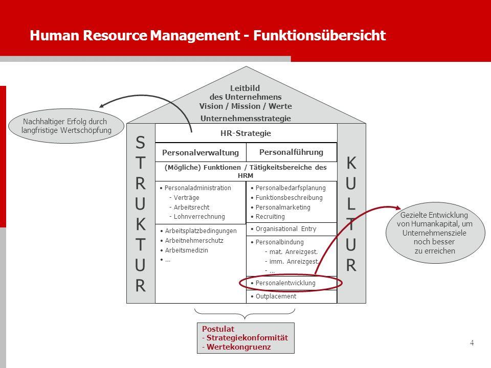 4 Human Resource Management - Funktionsübersicht Personaladministration - Verträge - Arbeitsrecht - Lohnverrechnung Personalverwaltung Personalführung