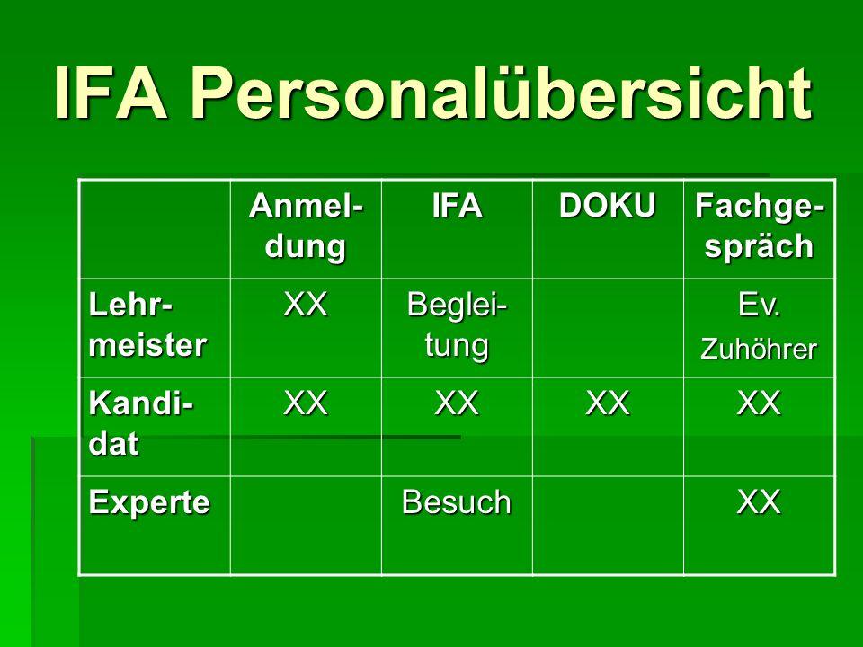 IFA Personalübersicht Anmel- dung IFADOKU Fachge- spräch Lehr- meister XX Beglei- tung Ev.Zuhöhrer Kandi- dat XXXXXXXX ExperteBesuchXX