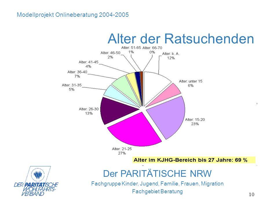 10 Der PARITÄTISCHE NRW Fachgruppe Kinder, Jugend, Familie, Frauen, Migration Fachgebiet Beratung Modellprojekt Onlineberatung 2004-2005 Alter der Rat