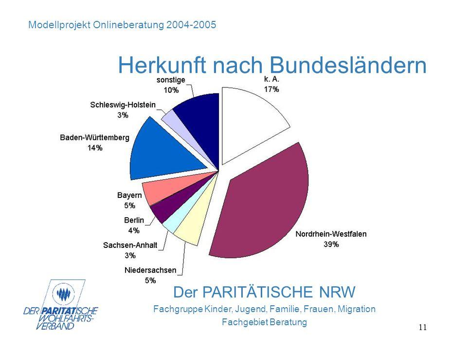 11 Modellprojekt Onlineberatung 2004-2005 Herkunft nach Bundesländern Der PARITÄTISCHE NRW Fachgruppe Kinder, Jugend, Familie, Frauen, Migration Fachg