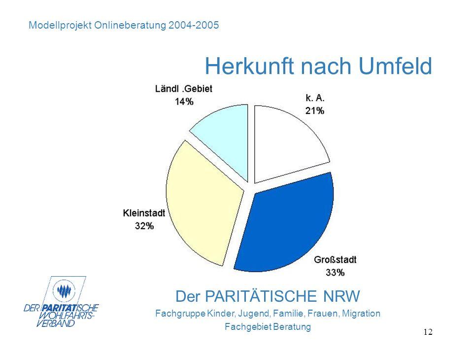 12 Der PARITÄTISCHE NRW Fachgruppe Kinder, Jugend, Familie, Frauen, Migration Fachgebiet Beratung Modellprojekt Onlineberatung 2004-2005 Herkunft nach