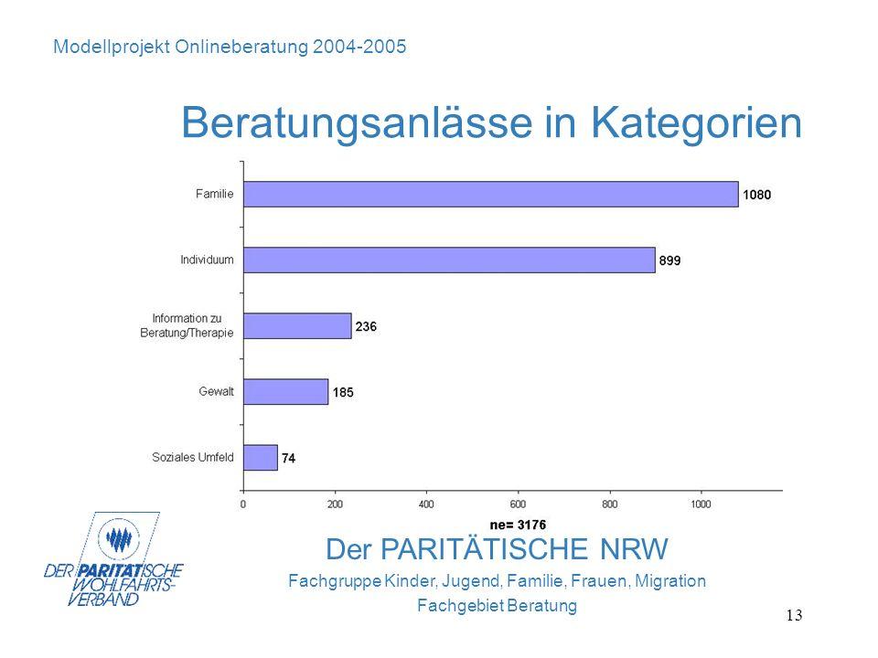 13 Der PARITÄTISCHE NRW Fachgruppe Kinder, Jugend, Familie, Frauen, Migration Fachgebiet Beratung Modellprojekt Onlineberatung 2004-2005 Beratungsanlä
