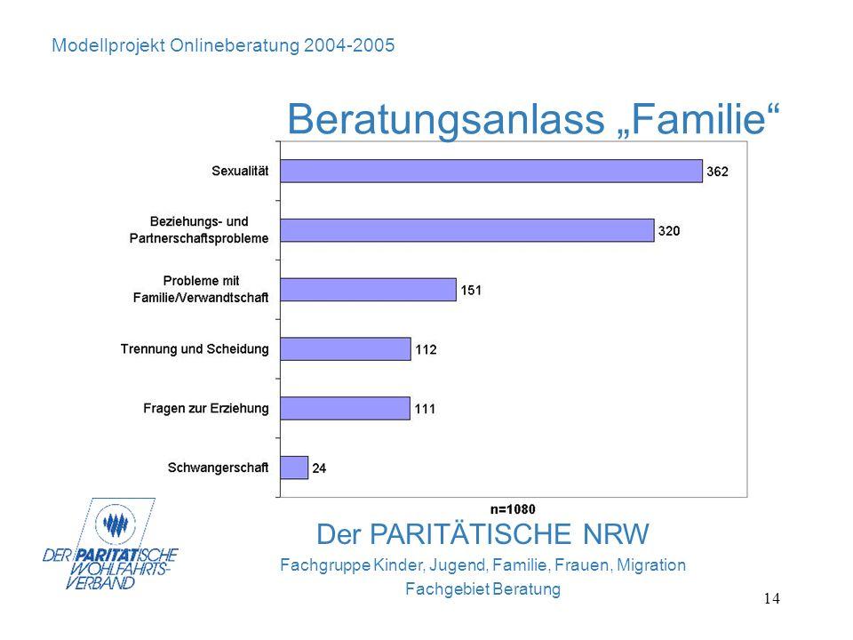 14 Der PARITÄTISCHE NRW Fachgruppe Kinder, Jugend, Familie, Frauen, Migration Fachgebiet Beratung Modellprojekt Onlineberatung 2004-2005 Beratungsanla