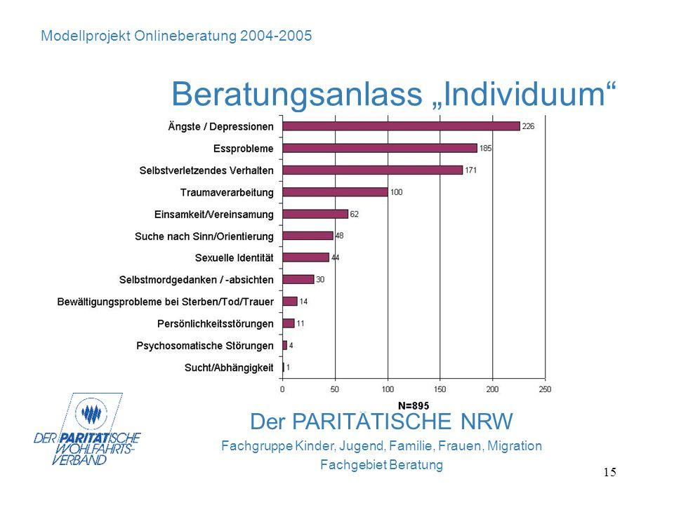 15 Der PARITÄTISCHE NRW Fachgruppe Kinder, Jugend, Familie, Frauen, Migration Fachgebiet Beratung Modellprojekt Onlineberatung 2004-2005 Beratungsanla
