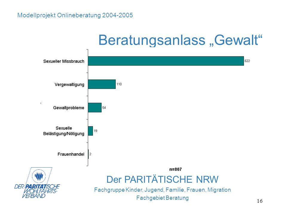 16 Der PARITÄTISCHE NRW Fachgruppe Kinder, Jugend, Familie, Frauen, Migration Fachgebiet Beratung Modellprojekt Onlineberatung 2004-2005 Beratungsanla