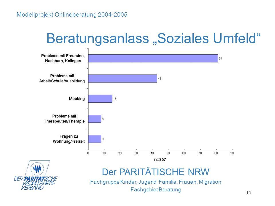 17 Der PARITÄTISCHE NRW Fachgruppe Kinder, Jugend, Familie, Frauen, Migration Fachgebiet Beratung Modellprojekt Onlineberatung 2004-2005 Beratungsanla