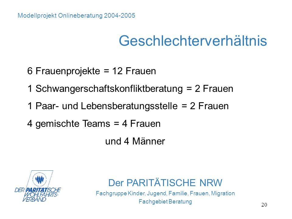 20 Der PARITÄTISCHE NRW Fachgruppe Kinder, Jugend, Familie, Frauen, Migration Fachgebiet Beratung Geschlechterverhältnis Modellprojekt Onlineberatung