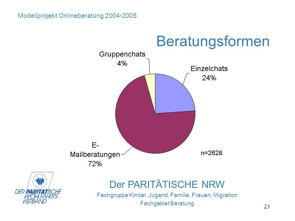 23 Der PARITÄTISCHE NRW Fachgruppe Kinder, Jugend, Familie, Frauen, Migration Fachgebiet Beratung Modellprojekt Onlineberatung 2004-2005 Beratungsform