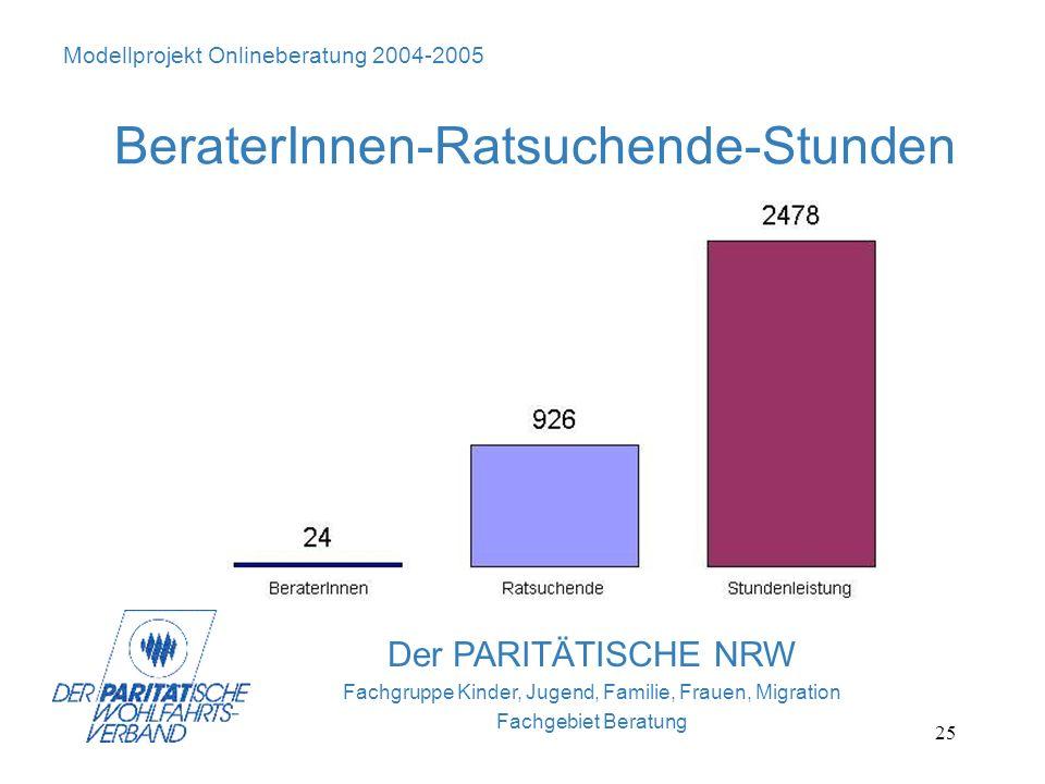 25 Der PARITÄTISCHE NRW Fachgruppe Kinder, Jugend, Familie, Frauen, Migration Fachgebiet Beratung Modellprojekt Onlineberatung 2004-2005 BeraterInnen-