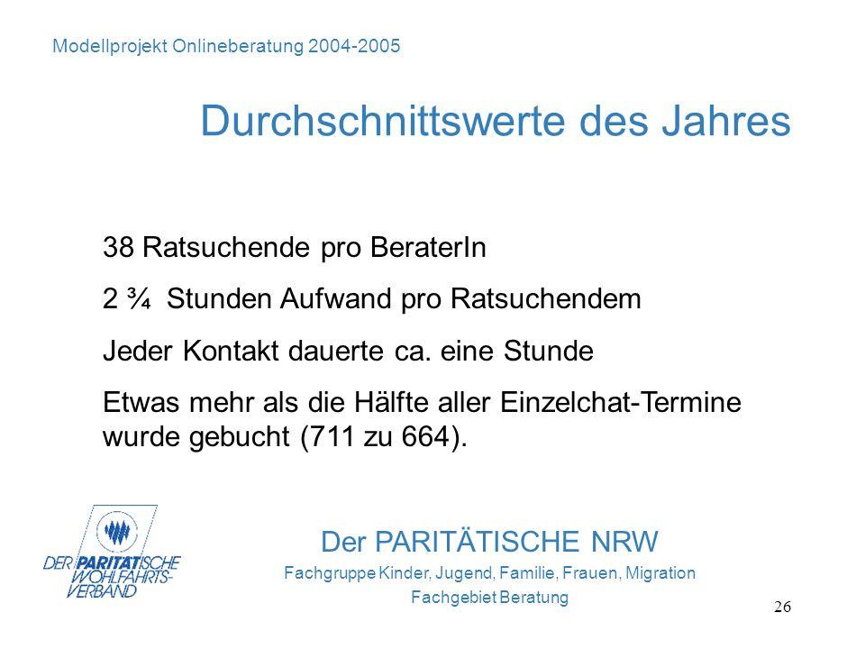 26 Der PARITÄTISCHE NRW Fachgruppe Kinder, Jugend, Familie, Frauen, Migration Fachgebiet Beratung Modellprojekt Onlineberatung 2004-2005 Durchschnitts