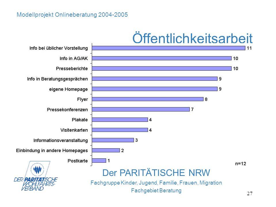 27 Der PARITÄTISCHE NRW Fachgruppe Kinder, Jugend, Familie, Frauen, Migration Fachgebiet Beratung Modellprojekt Onlineberatung 2004-2005 Öffentlichkei