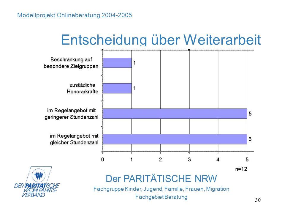30 Der PARITÄTISCHE NRW Fachgruppe Kinder, Jugend, Familie, Frauen, Migration Fachgebiet Beratung Modellprojekt Onlineberatung 2004-2005 Entscheidung