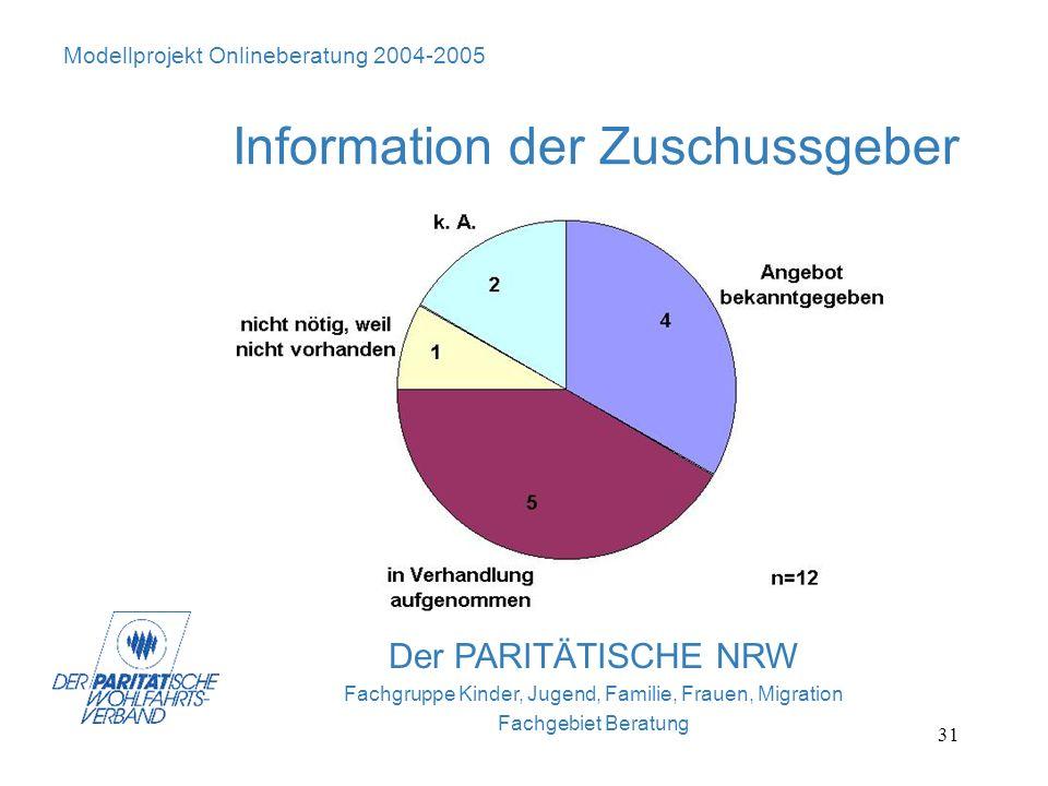 31 Der PARITÄTISCHE NRW Fachgruppe Kinder, Jugend, Familie, Frauen, Migration Fachgebiet Beratung Modellprojekt Onlineberatung 2004-2005 Information d