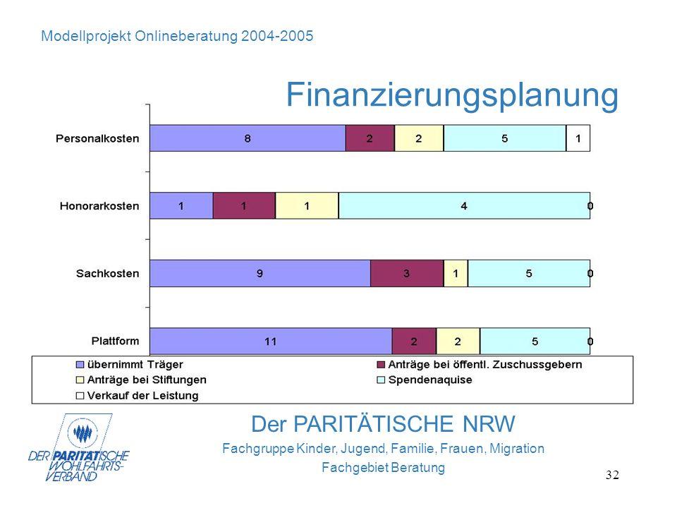 32 Der PARITÄTISCHE NRW Fachgruppe Kinder, Jugend, Familie, Frauen, Migration Fachgebiet Beratung Modellprojekt Onlineberatung 2004-2005 Finanzierungs