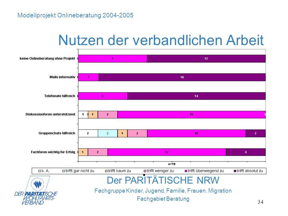 34 Modellprojekt Onlineberatung 2004-2005 Nutzen der verbandlichen Arbeit Der PARITÄTISCHE NRW Fachgruppe Kinder, Jugend, Familie, Frauen, Migration F