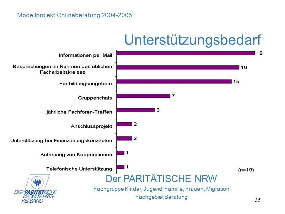 35 Modellprojekt Onlineberatung 2004-2005 Unterstützungsbedarf Der PARITÄTISCHE NRW Fachgruppe Kinder, Jugend, Familie, Frauen, Migration Fachgebiet B